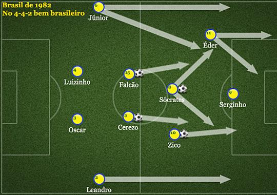 Brazil képzés, Barca-Brazil játékszervezés