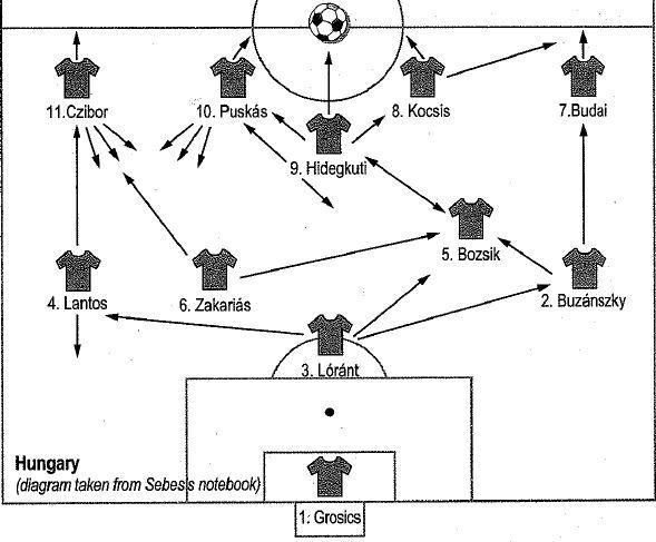 A játék olvasása – A játék képe és folyamata – Csapatjáték-tervezés – Csapatjáték-analízis –Probléma-megoldó edzés